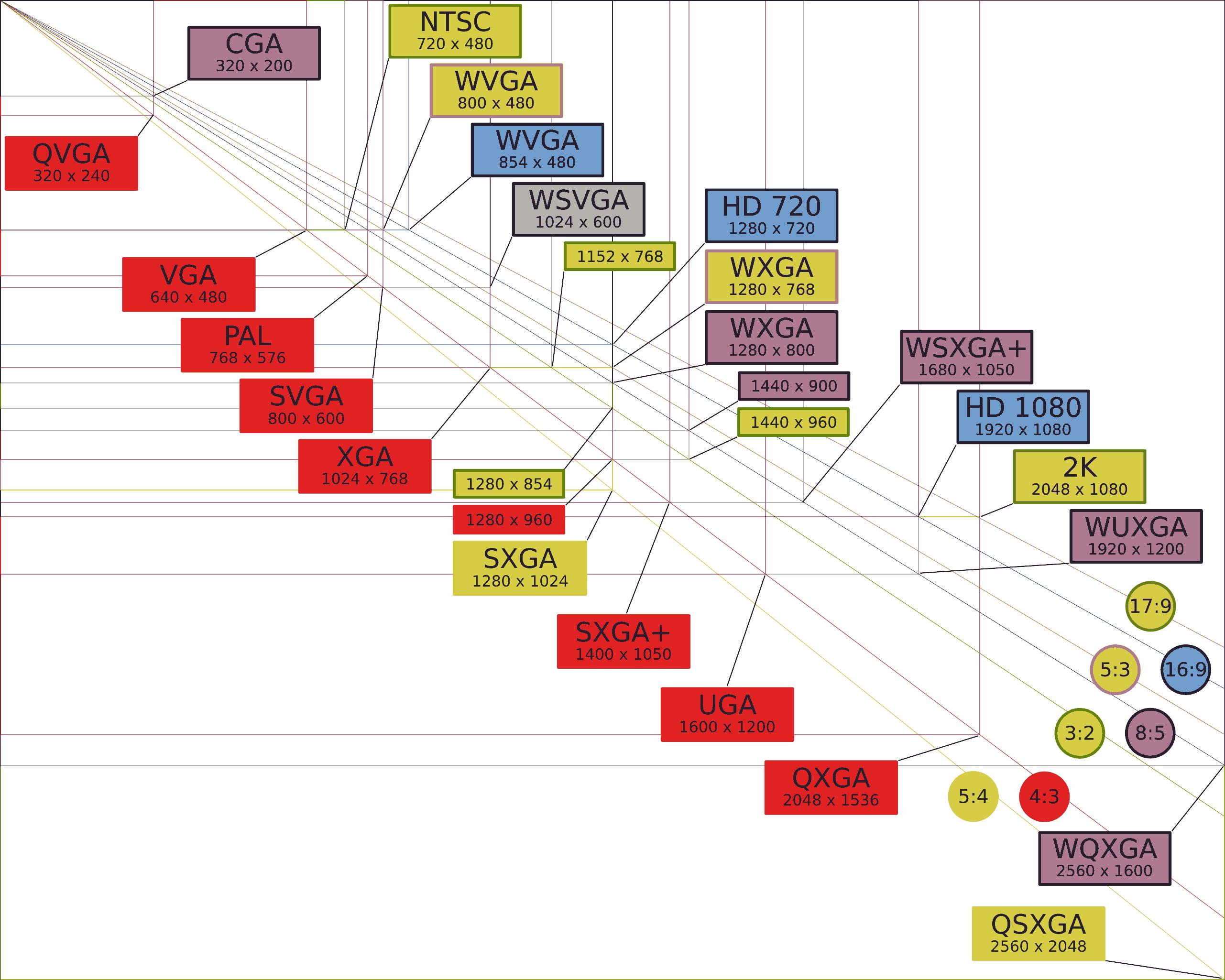 解像度chart